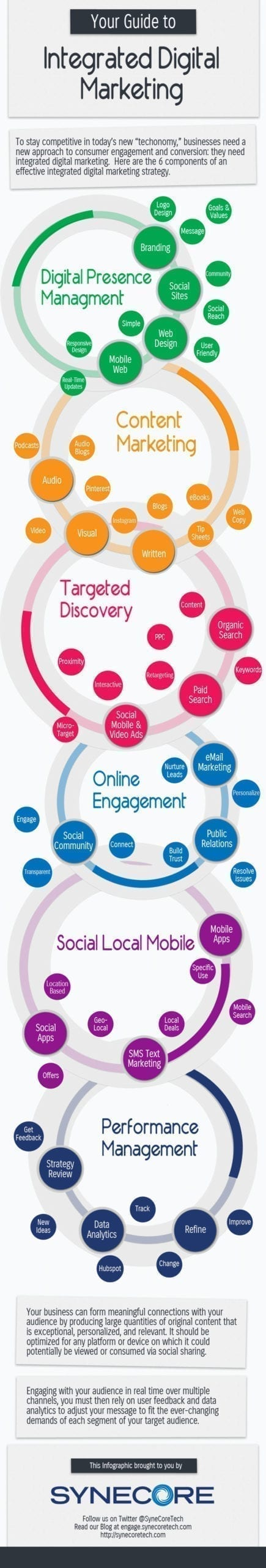 Guide-to-Integrated-Digital-Marketing