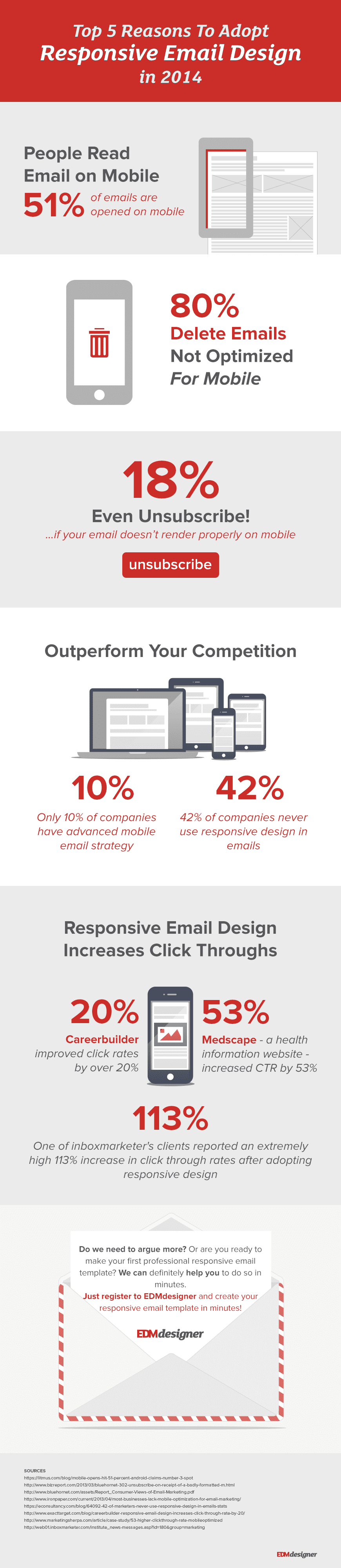 edmdesigner-infographics-top-5-reasons-to-adopt-responsive-email-design-in-2014