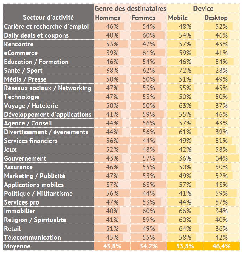 benchmark-mobile-email-2016-sendgrid