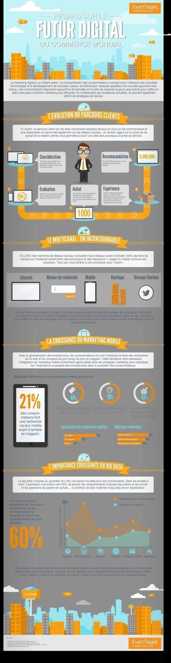 futur-digital-commerce-mondial