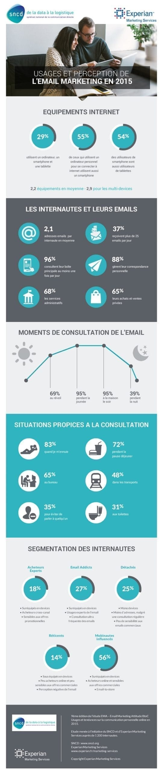 infographie-sncd-email-marketing-ema-2015