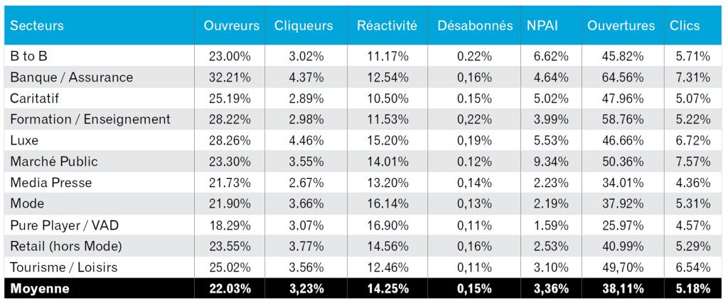 benchmark-email-marketing-2015-experian