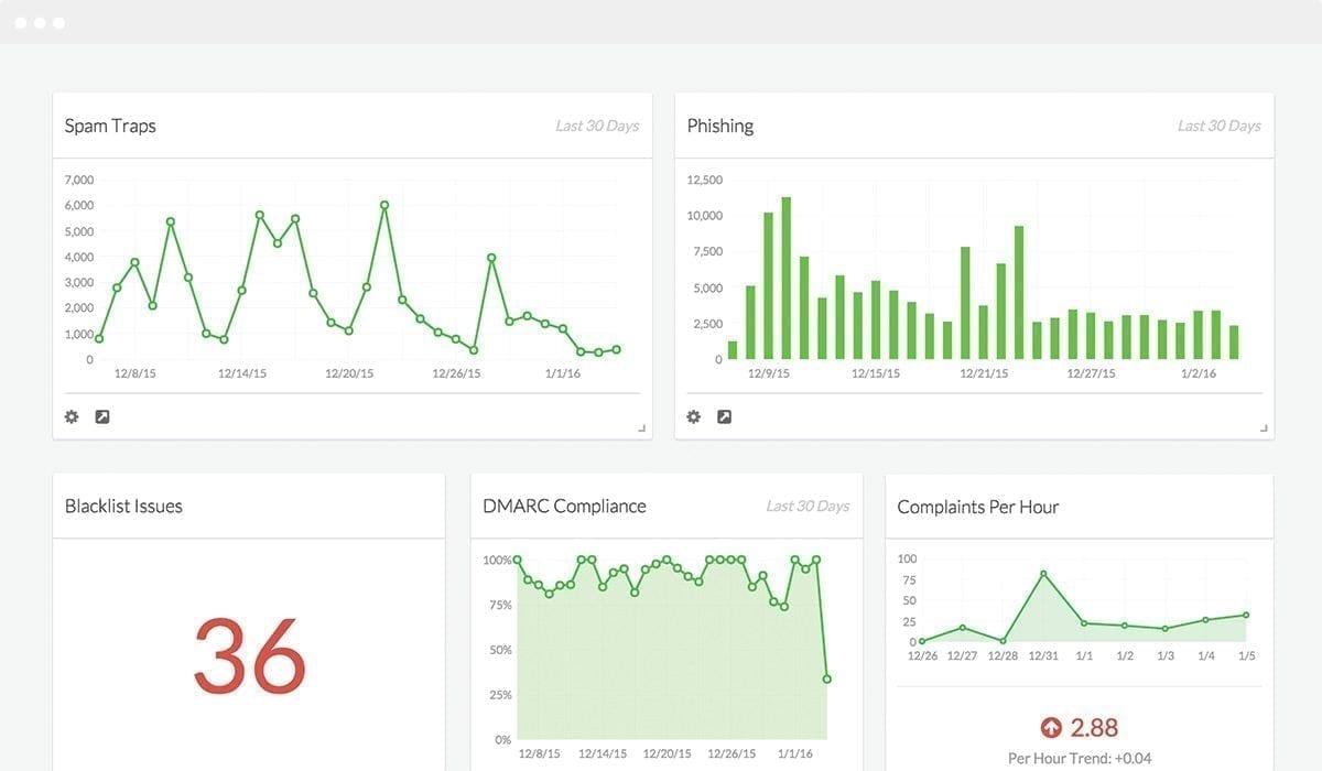Monitoring réputation e-mail