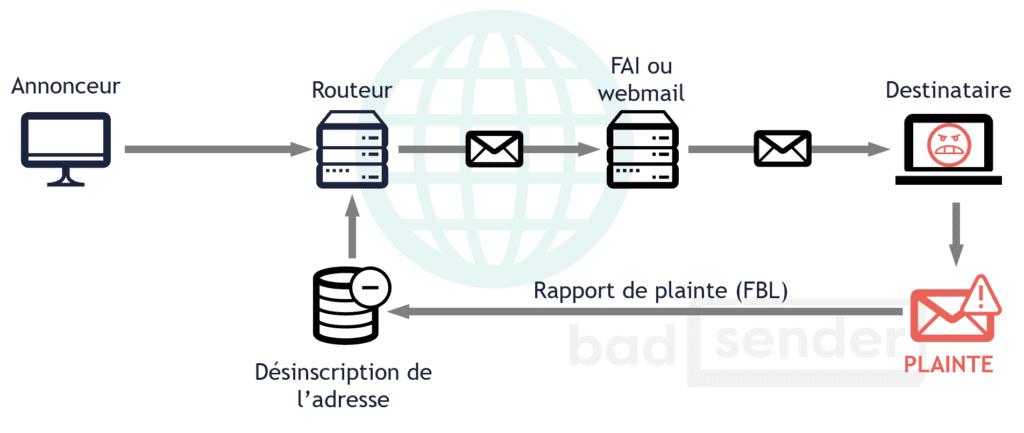 boucle-de-retroaction-feedback-loop