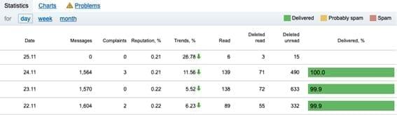 Mail.ru statistiques